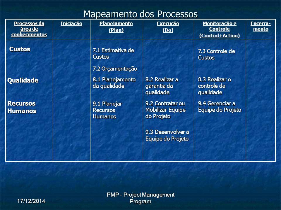 17/12/2014 PMP - Project Management Program Mapeamento dos Processos Processos da área de conhecimentos IniciaçãoPlanejamento (Plan) Execução (Do) Monitoração e Controle (Control+Action) Encerra- mentoCustos 7.1 Estimativa de Custos 7.2 Orçamentação 7.3 Controle de Custos Qualidade 8.1 Planejamento da qualidade 8.2 Realizar a garantia da qualidade 8.3 Realizar o controle da qualidade Recursos Humanos 9.1 Planejar Recursos Humanos 9.2 Contratar ou Mobilizar Equipe do Projeto 9.3 Desenvolver a Equipe do Projeto 9.4 Gerenciar a Equipe do Projeto