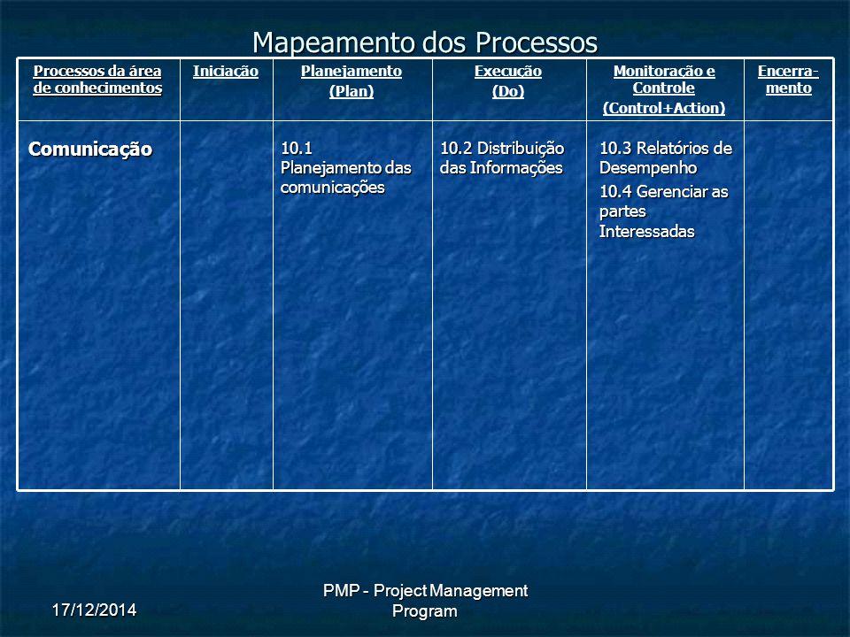 17/12/2014 PMP - Project Management Program Mapeamento dos Processos Processos da área de conhecimentos IniciaçãoPlanejamento (Plan) Execução (Do) Monitoração e Controle (Control+Action) Encerra- mentoComunicação 10.1 Planejamento das comunicações 10.2 Distribuição das Informações 10.3 Relatórios de Desempenho 10.4 Gerenciar as partes Interessadas