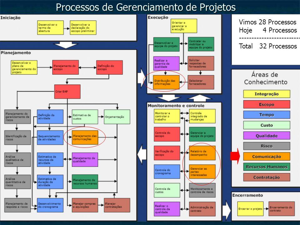 17/12/2014 PMP - Project Management Program Processos de Gerenciamento de Projetos Vimos 28 Processos Hoje 4 Processos ------------------------- Total 32 Processos