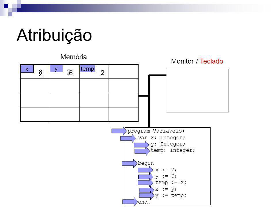 program Variaveis; var x: Integer; y: Integer; temp: Integer; begin x := 2; y := 6; temp := x; x := y; y := temp; end. Atribuição Memória x 2 ytemp 6