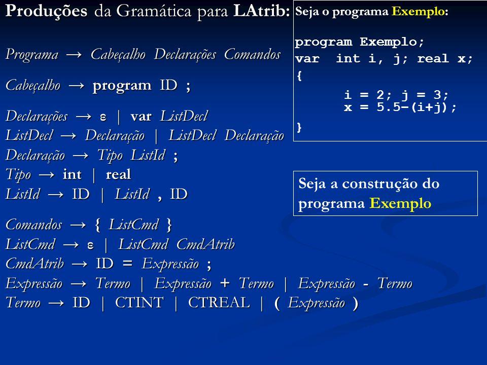 Produções da Gramática para LAtrib: Programa → Cabeçalho Declarações Comandos Cabeçalho → program ID ; Declarações → ε | var ListDecl ListDecl → Decla