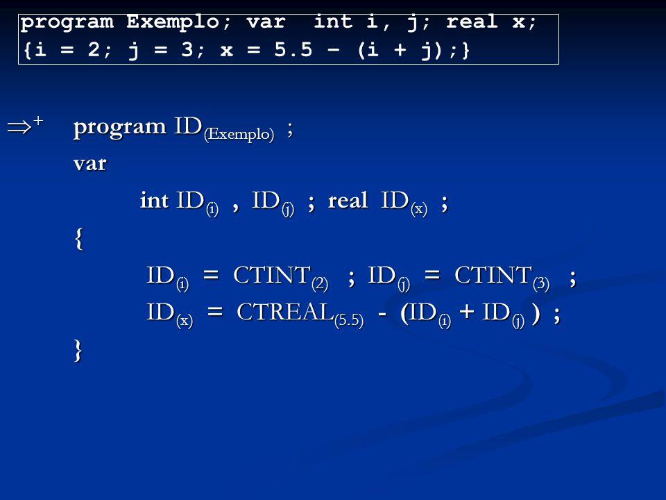  + program ID (Exemplo) ; var int ID (i), ID (j) ; real ID (x) ; { ID (i) = CTINT (2) ; ID (j) = CTINT (3) ; ID (i) = CTINT (2) ; ID (j) = CTINT (3)