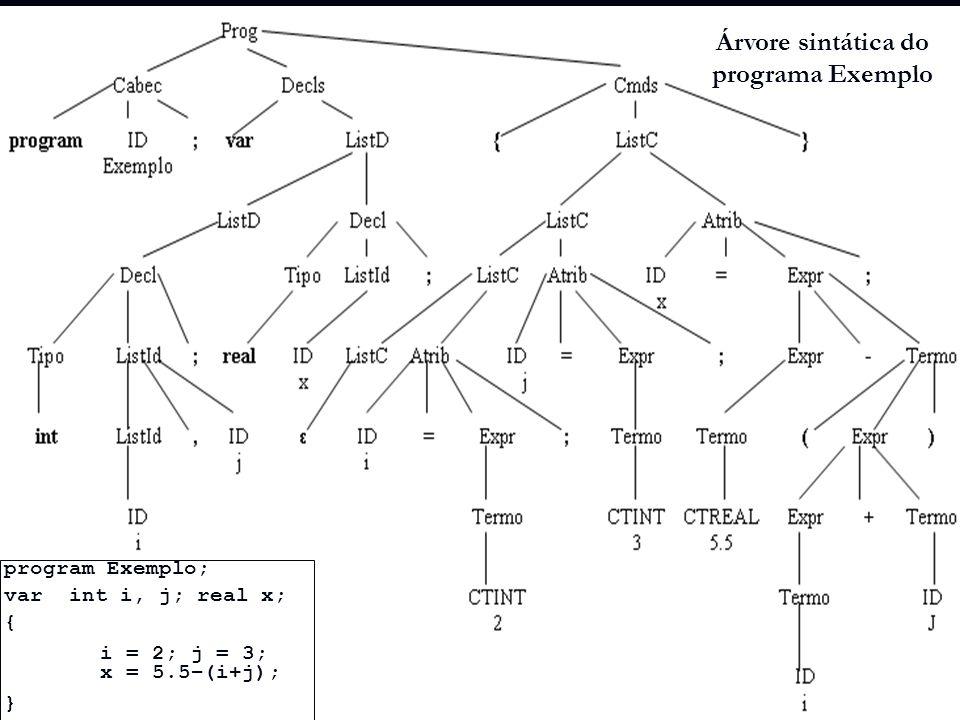 Árvore sintática do programa Exemplo program Exemplo; var int i, j; real x; { i = 2; j = 3; x = 5.5–(i+j); }