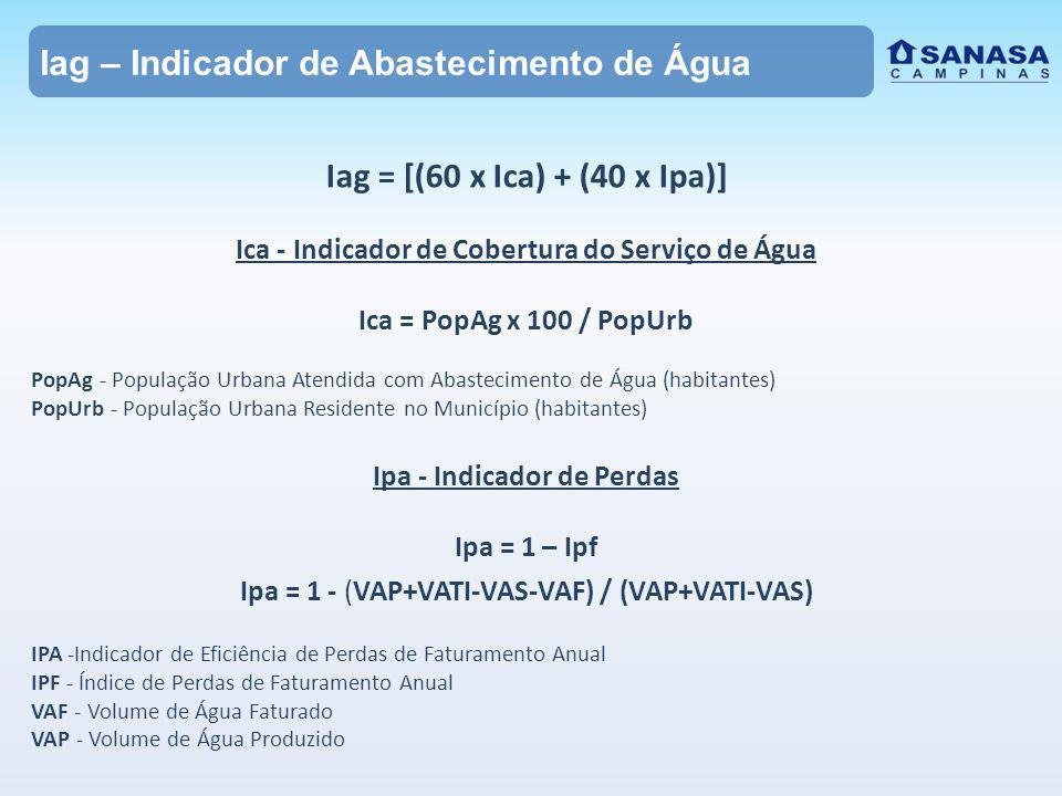 Iag = [(60 x Ica) + (40 x Ipa)] Ica - Indicador de Cobertura do Serviço de Água Ica = PopAg x 100 / PopUrb PopAg - População Urbana Atendida com Abastecimento de Água (habitantes) PopUrb - População Urbana Residente no Município (habitantes) Ipa - Indicador de Perdas Ipa = 1 – Ipf Ipa = 1 - (VAP+VATI-VAS-VAF) / (VAP+VATI-VAS) IPA -Indicador de Eficiência de Perdas de Faturamento Anual IPF - Índice de Perdas de Faturamento Anual VAF - Volume de Água Faturado VAP - Volume de Água Produzido Iag – Indicador de Abastecimento de Água