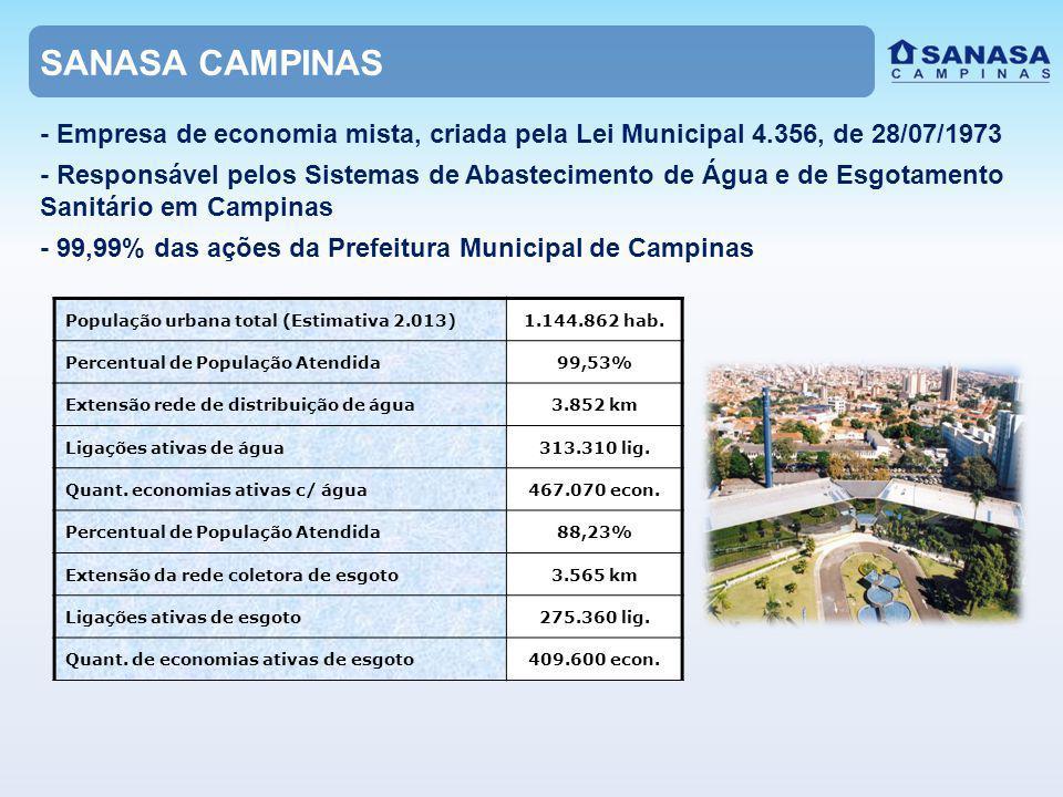 SANASA CAMPINAS População urbana total (Estimativa 2.013)1.144.862 hab.