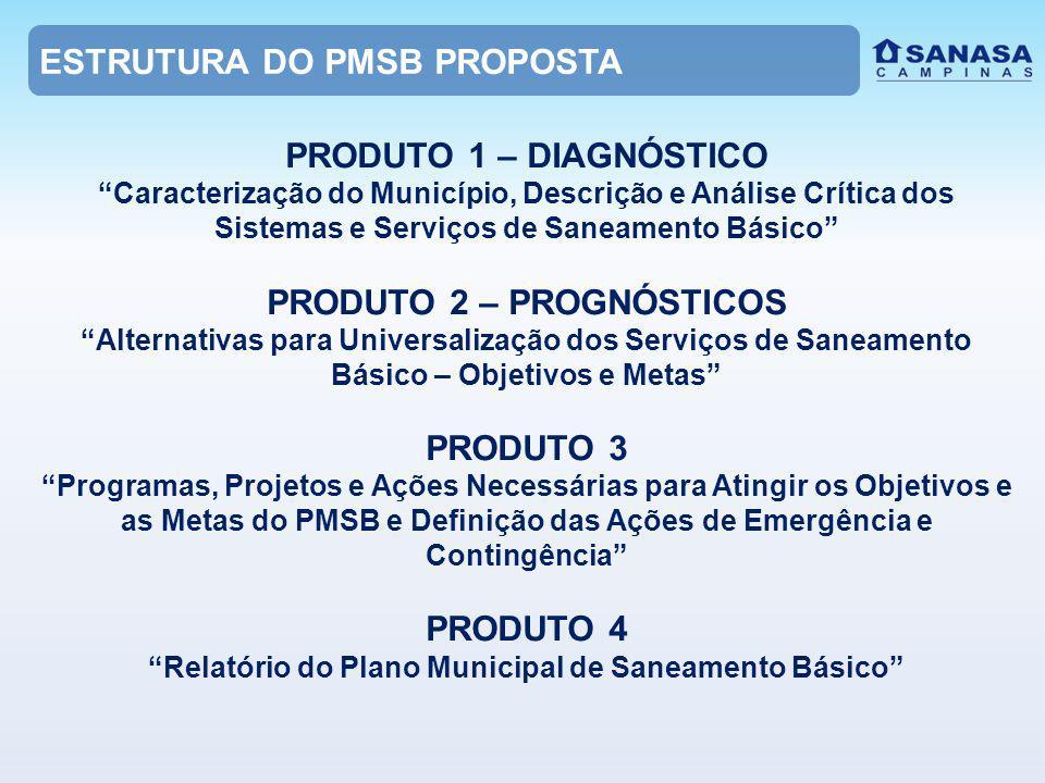 ESTRUTURA DO PMSB PROPOSTA PRODUTO 1 – DIAGNÓSTICO Caracterização do Município, Descrição e Análise Crítica dos Sistemas e Serviços de Saneamento Básico PRODUTO 2 – PROGNÓSTICOS Alternativas para Universalização dos Serviços de Saneamento Básico – Objetivos e Metas PRODUTO 3 Programas, Projetos e Ações Necessárias para Atingir os Objetivos e as Metas do PMSB e Definição das Ações de Emergência e Contingência PRODUTO 4 Relatório do Plano Municipal de Saneamento Básico