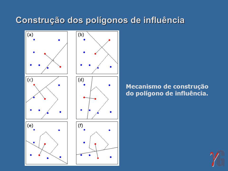 Construção dos polígonos de influência Mecanismo de construção do polígono de influência.
