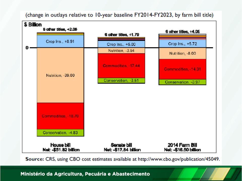 Farm Bill 2008: Orçamento x Cortes Montante estimado (10 anos)Aprox.