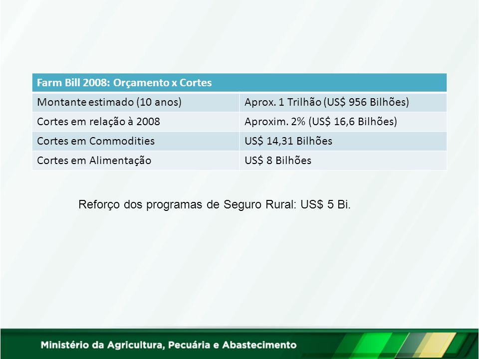 Commodities: US$ 4,4 Bi/ano Seguro Rural: US$ 90 B/anoi Alimentação: US$ 800 Bi/ano
