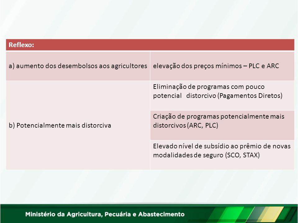 Reflexo: a) aumento dos desembolsos aos agricultoreselevação dos preços mínimos – PLC e ARC b) Potencialmente mais distorciva Eliminação de programas com pouco potencial distorcivo (Pagamentos Diretos) Criação de programas potencialmente mais distorcivos (ARC, PLC) Elevado nível de subsídio ao prêmio de novas modalidades de seguro (SCO, STAX)