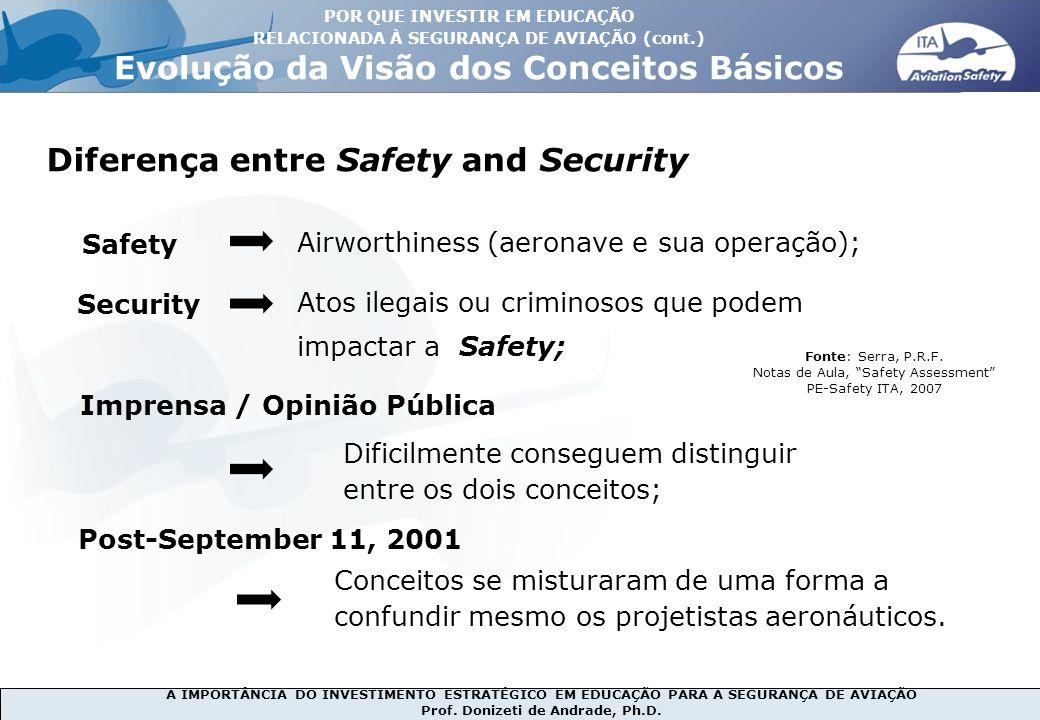 A IMPORTÂNCIA DO INVESTIMENTO ESTRATÉGICO EM EDUCAÇÃO PARA A SEGURANÇA DE AVIAÇÃO Prof. Donizeti de Andrade, Ph.D. Diferença entre Safety and Security