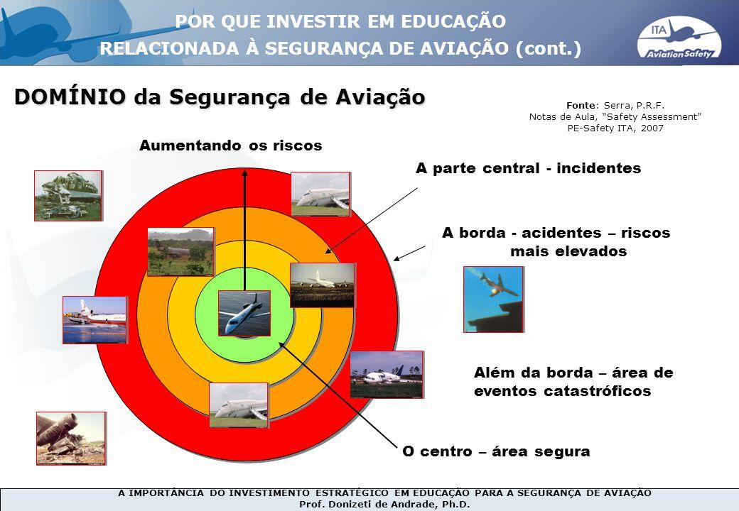 A IMPORTÂNCIA DO INVESTIMENTO ESTRATÉGICO EM EDUCAÇÃO PARA A SEGURANÇA DE AVIAÇÃO Prof. Donizeti de Andrade, Ph.D. DOMÍNIO da Segurança de Aviação DOM
