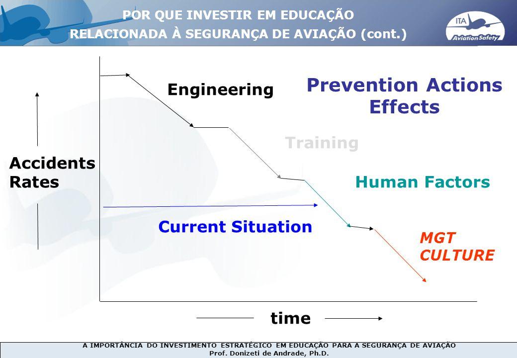 A IMPORTÂNCIA DO INVESTIMENTO ESTRATÉGICO EM EDUCAÇÃO PARA A SEGURANÇA DE AVIAÇÃO Prof. Donizeti de Andrade, Ph.D. POR QUE INVESTIR EM EDUCAÇÃO RELACI