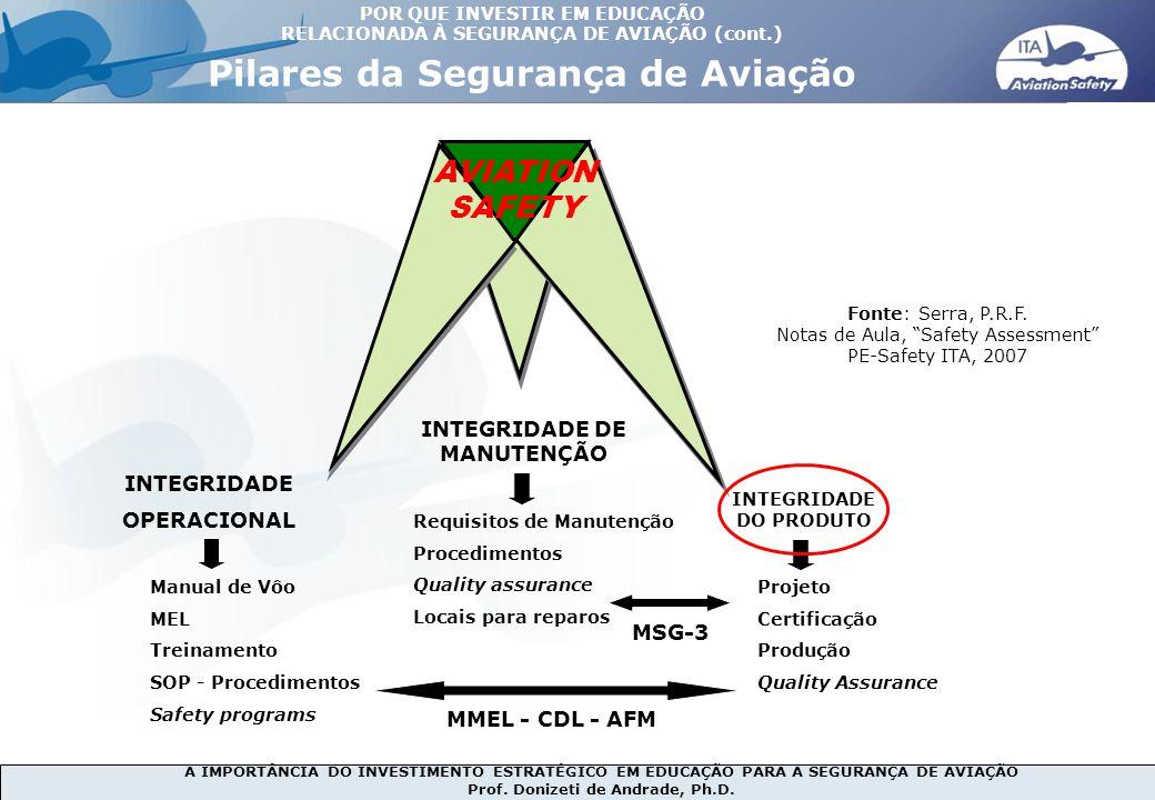 A IMPORTÂNCIA DO INVESTIMENTO ESTRATÉGICO EM EDUCAÇÃO PARA A SEGURANÇA DE AVIAÇÃO Prof. Donizeti de Andrade, Ph.D. AVIATION SAFETY INTEGRIDADE DE MANU