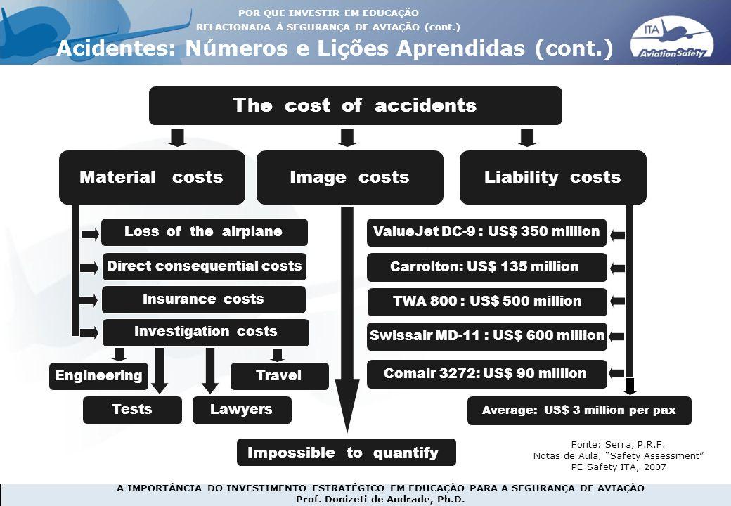 A IMPORTÂNCIA DO INVESTIMENTO ESTRATÉGICO EM EDUCAÇÃO PARA A SEGURANÇA DE AVIAÇÃO Prof. Donizeti de Andrade, Ph.D. Material costs ValueJet DC-9 : US$