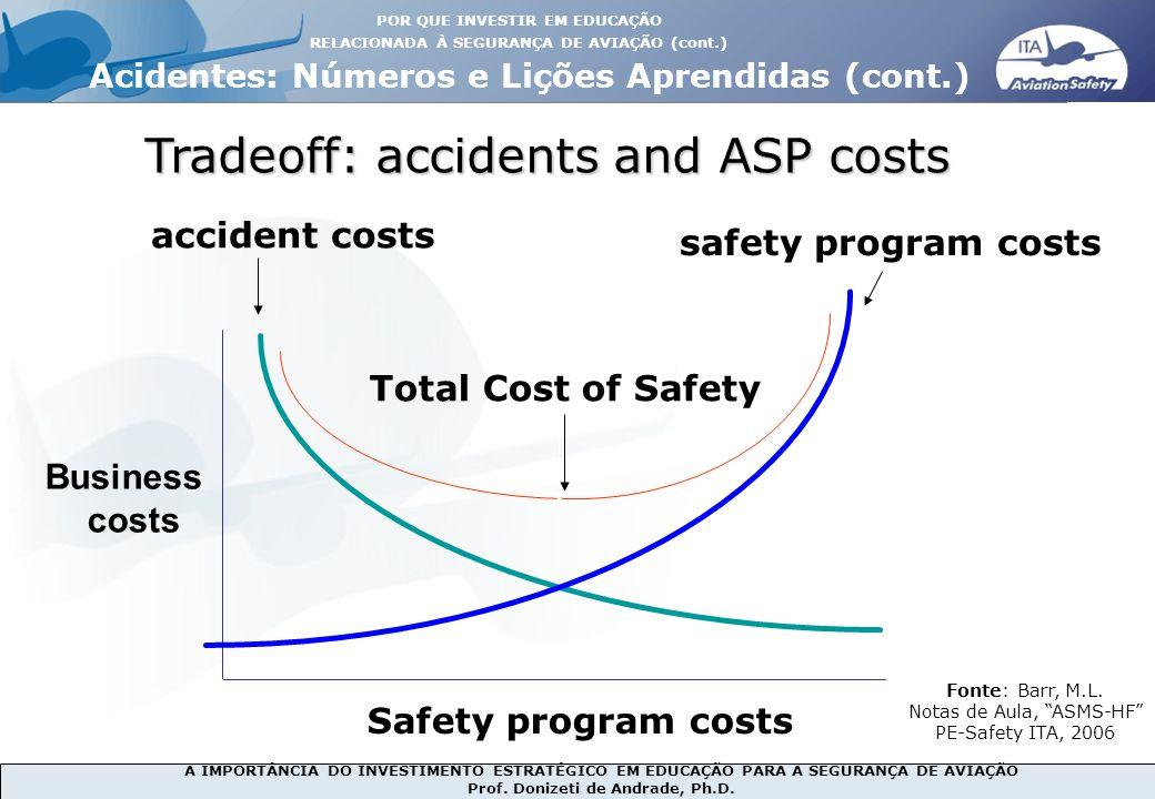A IMPORTÂNCIA DO INVESTIMENTO ESTRATÉGICO EM EDUCAÇÃO PARA A SEGURANÇA DE AVIAÇÃO Prof. Donizeti de Andrade, Ph.D. Tradeoff: accidents and ASP costs B