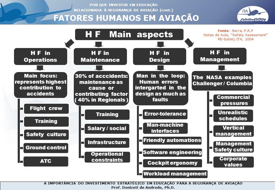 A IMPORTÂNCIA DO INVESTIMENTO ESTRATÉGICO EM EDUCAÇÃO PARA A SEGURANÇA DE AVIAÇÃO Prof. Donizeti de Andrade, Ph.D. H F Main aspects H F in Operations