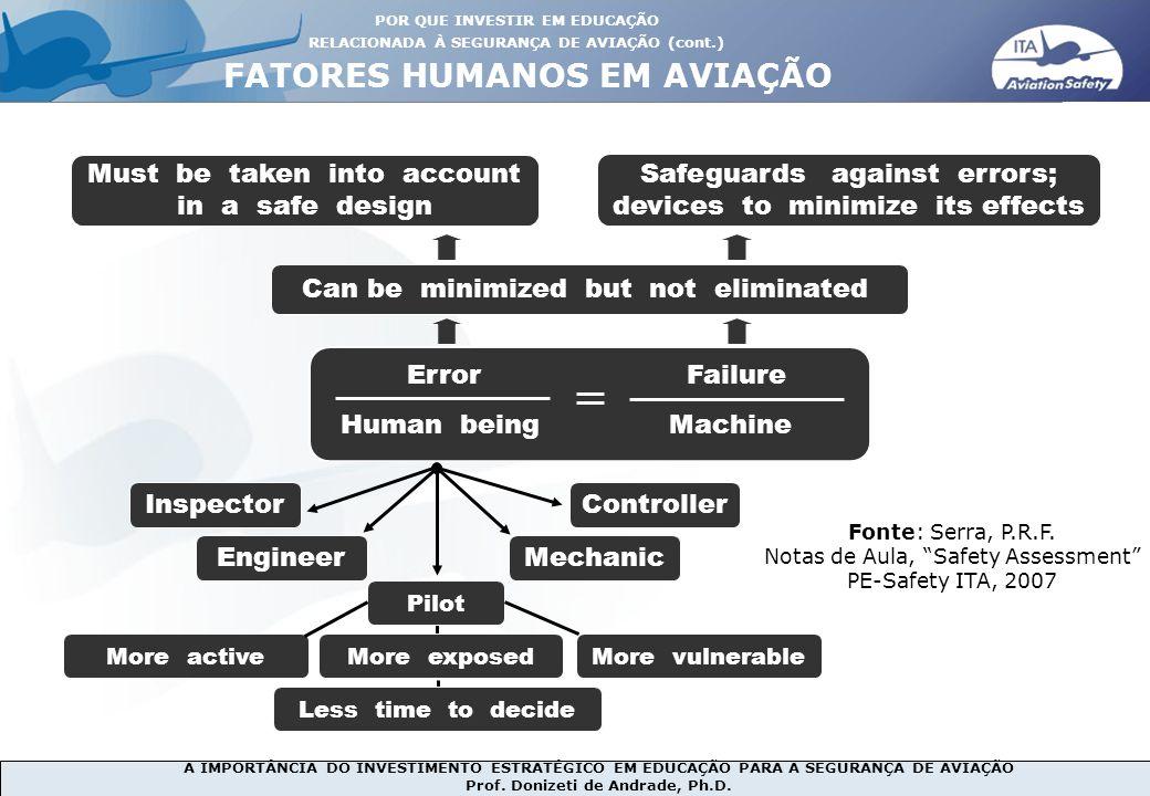 A IMPORTÂNCIA DO INVESTIMENTO ESTRATÉGICO EM EDUCAÇÃO PARA A SEGURANÇA DE AVIAÇÃO Prof. Donizeti de Andrade, Ph.D. Error Failure Human being Machine C