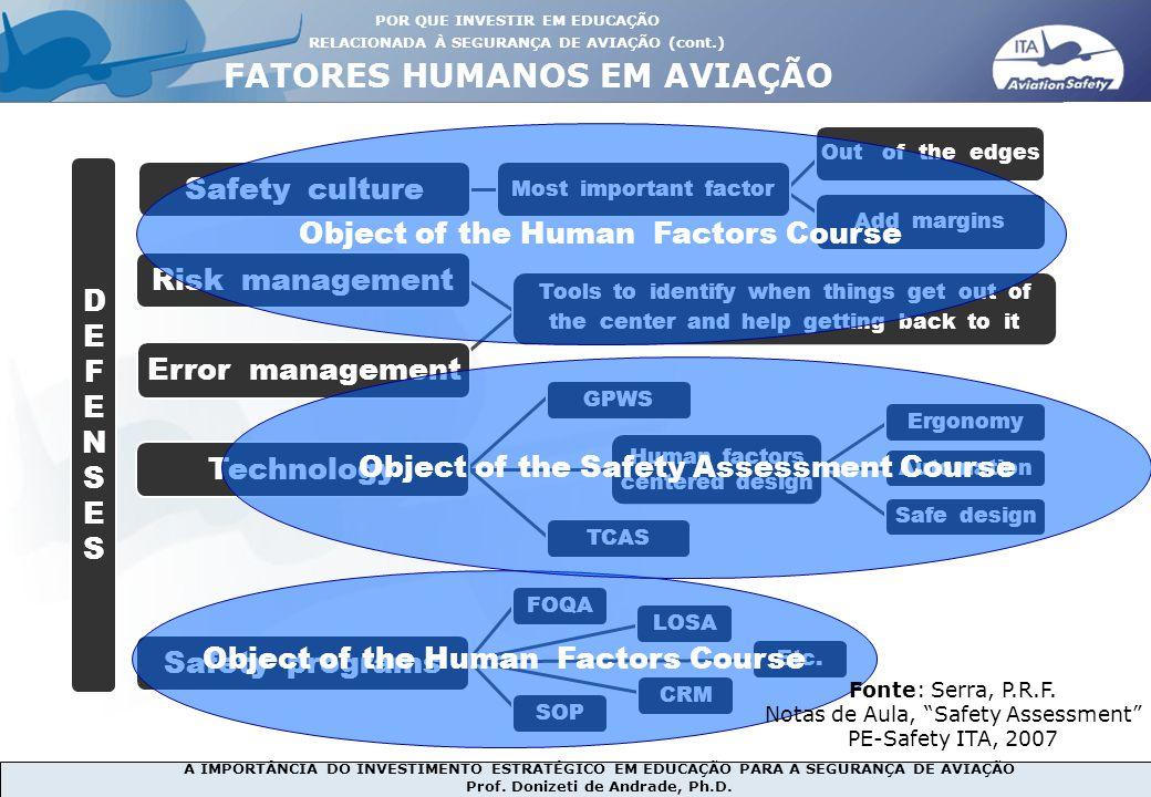 A IMPORTÂNCIA DO INVESTIMENTO ESTRATÉGICO EM EDUCAÇÃO PARA A SEGURANÇA DE AVIAÇÃO Prof. Donizeti de Andrade, Ph.D. Safety culture Risk management Erro
