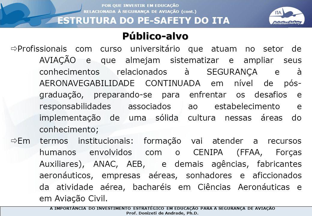 A IMPORTÂNCIA DO INVESTIMENTO ESTRATÉGICO EM EDUCAÇÃO PARA A SEGURANÇA DE AVIAÇÃO Prof. Donizeti de Andrade, Ph.D. Público-alvo ESTRUTURA DO PE-SAFETY