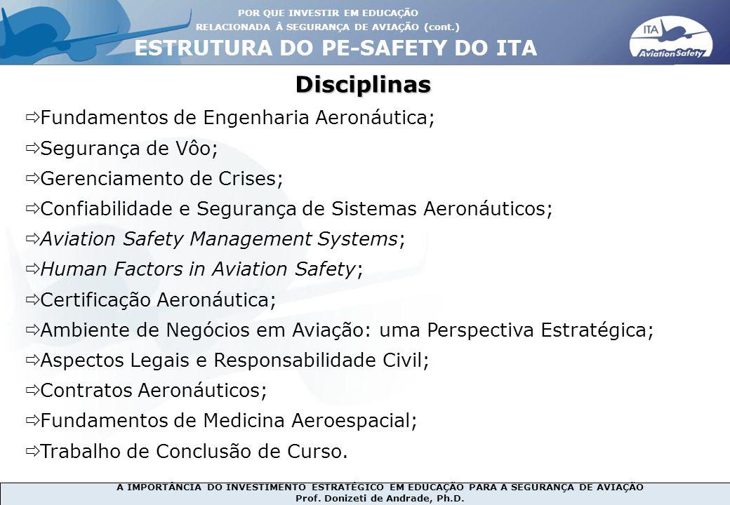 A IMPORTÂNCIA DO INVESTIMENTO ESTRATÉGICO EM EDUCAÇÃO PARA A SEGURANÇA DE AVIAÇÃO Prof. Donizeti de Andrade, Ph.D. Disciplinas ESTRUTURA DO PE-SAFETY