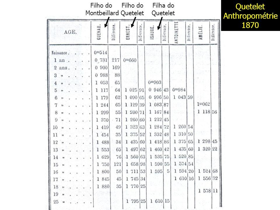 Filho do Montbeillard Filho do Quetelet Filha do Quetelet Anthropométrie 1870