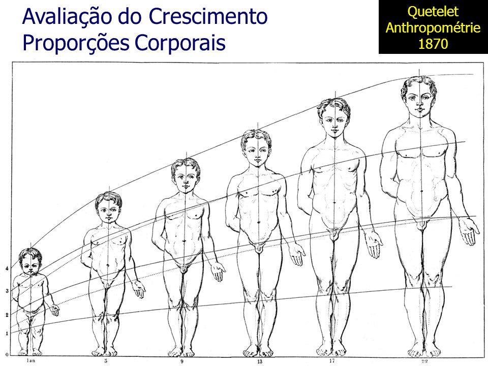 Quetelet Anthropométrie 1870 Avaliação do Crescimento Proporções Corporais