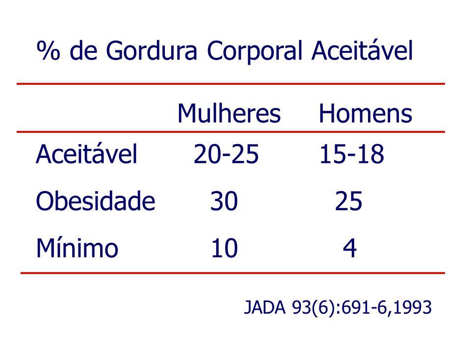 % de Gordura Corporal Aceitável MulheresHomens Aceitável 20-2515-18 Obesidade 30 25 Mínimo 10 4 JADA 93(6):691-6,1993