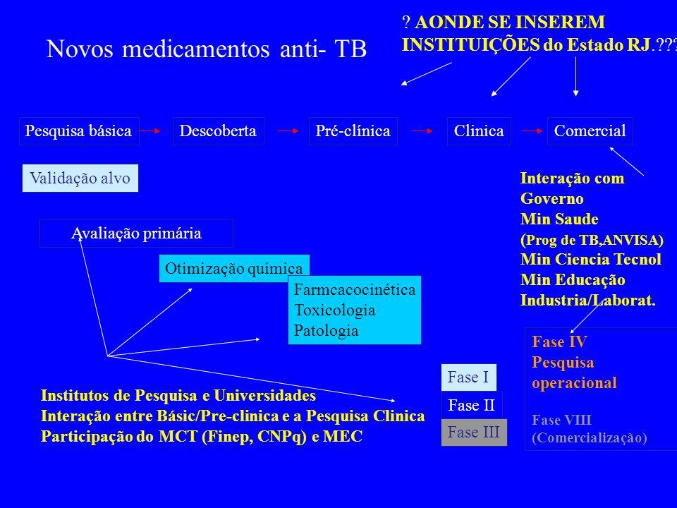 Pesquisa básicaDescobertaPré-clínicaClinicaComercial Validação alvo Avaliação primária Otimização química Farmcacocinética Toxicologia Patologia Fase