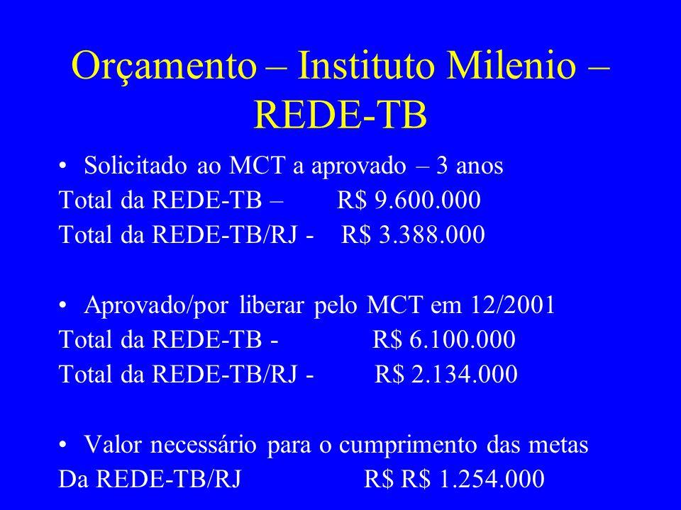 Orçamento – Instituto Milenio – REDE-TB Solicitado ao MCT a aprovado – 3 anos Total da REDE-TB – R$ 9.600.000 Total da REDE-TB/RJ - R$ 3.388.000 Aprov