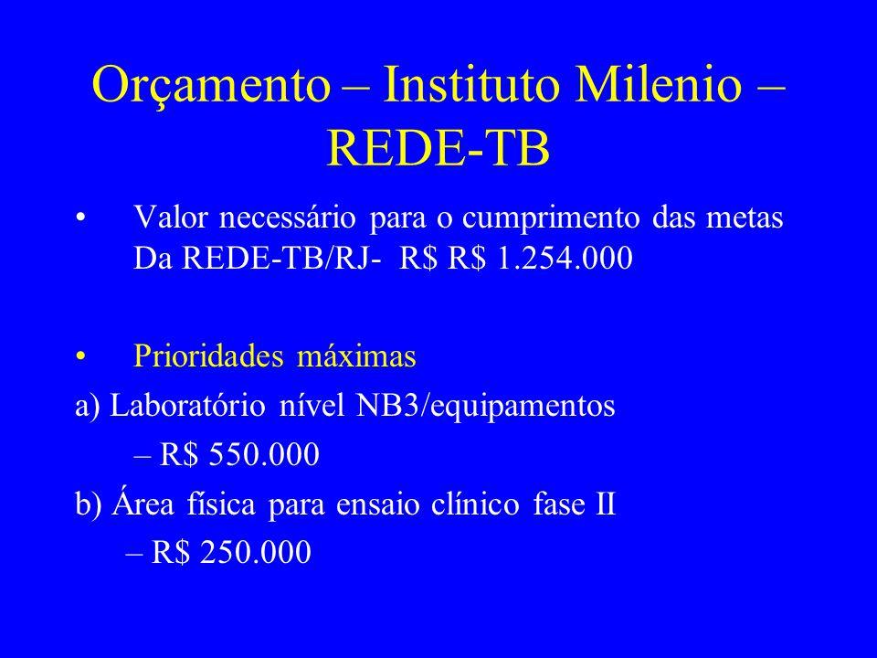 Orçamento – Instituto Milenio – REDE-TB Valor necessário para o cumprimento das metas Da REDE-TB/RJ- R$ R$ 1.254.000 Prioridades máximas a) Laboratóri