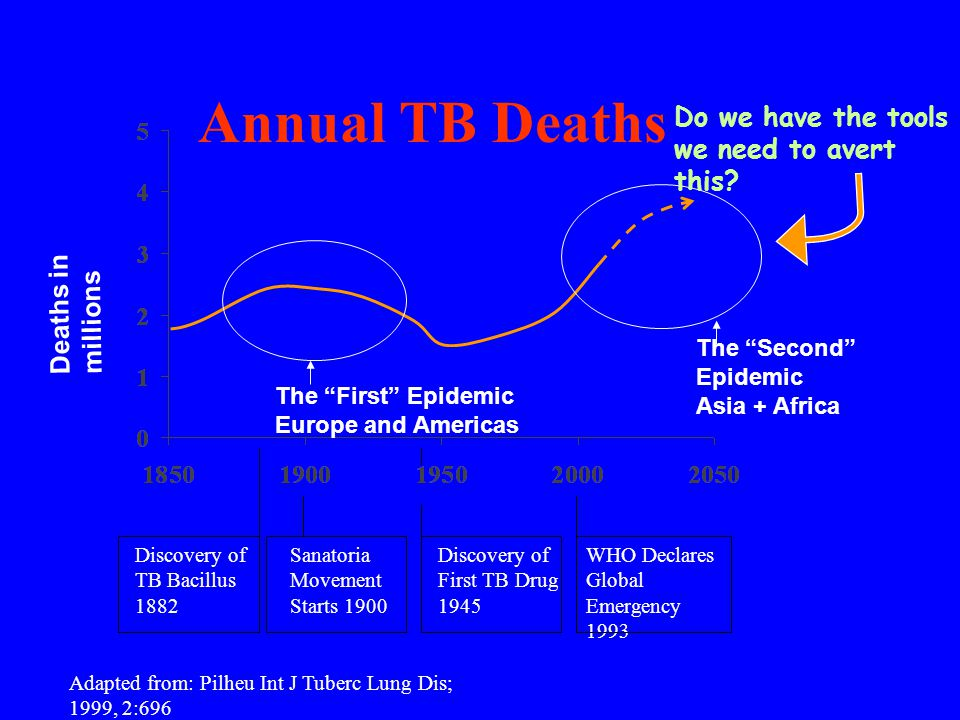 Annual TB Deaths Deaths in millions Adapted from: Pilheu Int J Tuberc Lung Dis; 1999, 2:696 Discovery of TB Bacillus 1882 Sanatoria Movement Starts 1900 Discovery of First TB Drug 1945 WHO Declares Global Emergency 1993 The Second Epidemic Asia + Africa The First Epidemic Europe and Americas Do we have the tools we need to avert this?