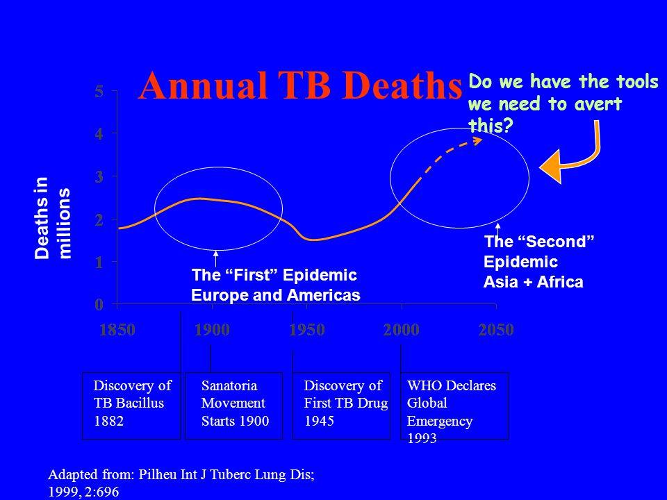 Mortes Causadas por Doenças Infecciosas em Adultos no Países Não Desenvolvidos (1990 e 2020) TB 51.4% Inf.