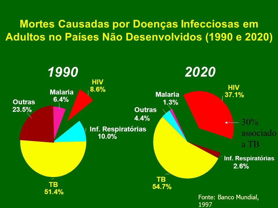 Previsão de Mudanças no Ranking da Carga de Doença dos 15 Principais Agravos de Saúde no Mundo (1990 - 2020) Carga de Doença ( medida em Anos de Vida Perdidos por Incapacidade ) 19902020 Doença ou Agravo (Considerando o Cenário de Base) Doença ou Agravo Infecções de Vias Aéreas 1 Inferiores Doenças Diarreicas 2 Complicações Perinatais 3 Depressão Unipolar 4 Doença Cardíaca Isquêmica 5 Doenças Cerebrovasculares 6 Tuberculose Tuberculose 7 Sarampo 8 Acidentes de Trânsito 9 Anormalidades Congênitas 10 Malária 11 Doença Pulmonar 12 Obstrutiva Crônica Quedas 13 Anemia Ferropriva 14 DesnutriçãoProteico-Calórica 15 16 17 19 28 33 1 Doença Cardíaca Isquêmica 2 Depressão Unipolar 3 Acidentes de Trânsito 4 Doenças Cerebrovasculares 5Doença Pulmonar Obstrutiva Crônica 6 Infecções de Vias Aéreas Inferiores Tuberculose 7 Tuberculose 8 Guerras 9 Doenças Diarreicas HIV 10 HIV 11 Complicações Perinatais 12 Violência 13 Anormalidades Congênitas 14 Tentativa de Suicídio 15 Câncer de traquéia, Brônquios e Pulmão 19 24 25 37 39 Fonte: Banco Mundial, 1997