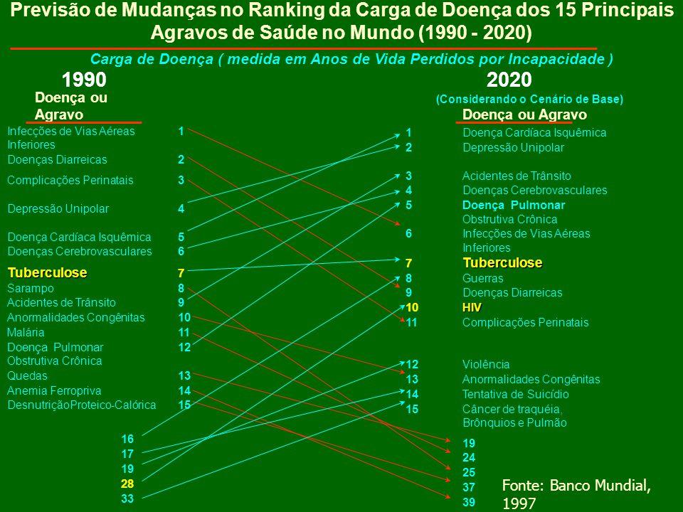 Previsão de Mudanças no Ranking da Carga de Doença dos 15 Principais Agravos de Saúde no Mundo (1990 - 2020) Carga de Doença ( medida em Anos de Vida