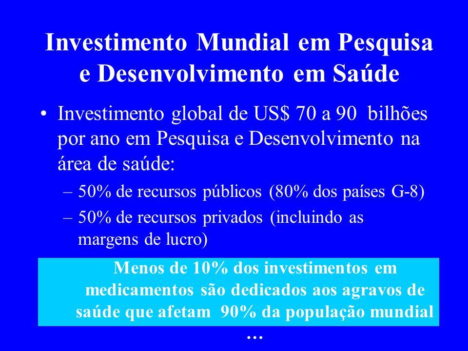 Investimento Mundial em Pesquisa e Desenvolvimento em Saúde Investimento global de US$ 70 a 90 bilhões por ano em Pesquisa e Desenvolvimento na área d