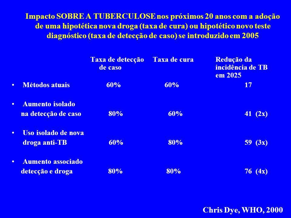 Impacto SOBRE A TUBERCULOSE nos próximos 20 anos com a adoção de uma hipotética nova droga (taxa de cura) ou hipotético novo teste diagnóstico (taxa d