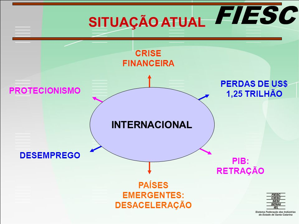 FIESC BRASIL DESEMPREGO AUSÊNCIA DE LINHAS DE CRÉDITO PACOTES FISCAIS PONTUAIS FALTA DE POLÍTICAS CRESCIMENTO - 1,5% CÂMBIO REFORMAS/ LEGISLATIVO AUSENTE REDUÇÃO PARA 9,5% TAXA SELIC SITUAÇÃO ATUAL
