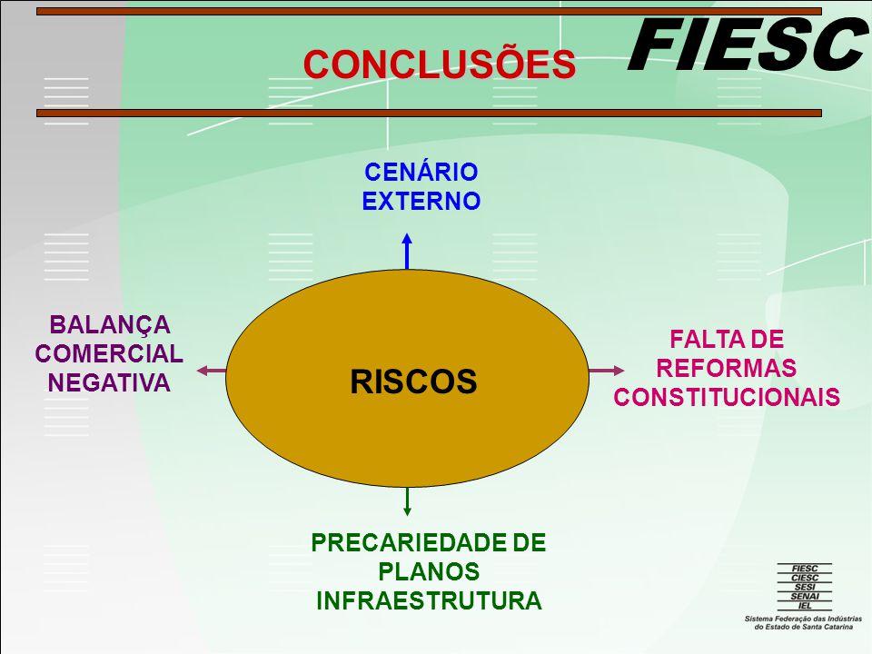 FIESC RISCOS BALANÇA COMERCIAL NEGATIVA CENÁRIO EXTERNO FALTA DE REFORMAS CONSTITUCIONAIS PRECARIEDADE DE PLANOS INFRAESTRUTURA CONCLUSÕES