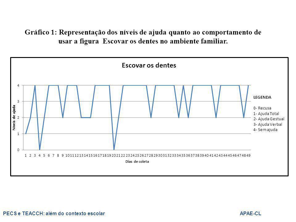Gráfico 1: Representação dos níveis de ajuda quanto ao comportamento de usar a figura Escovar os dentes no ambiente familiar. PECS e TEACCH: além do c