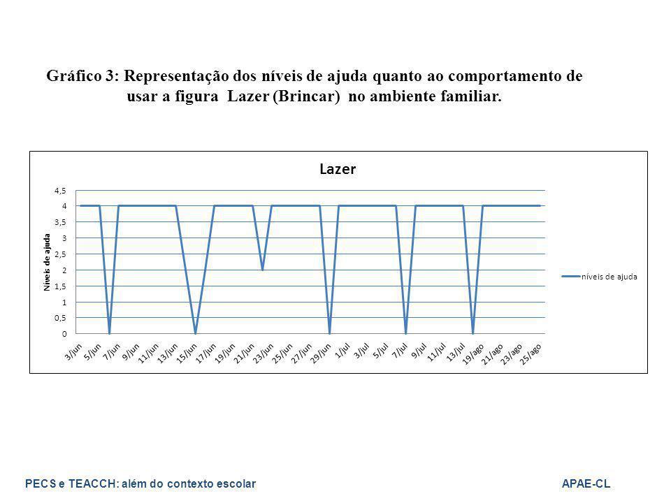 Gráfico 3: Representação dos níveis de ajuda quanto ao comportamento de usar a figura Lazer (Brincar) no ambiente familiar. PECS e TEACCH: além do con