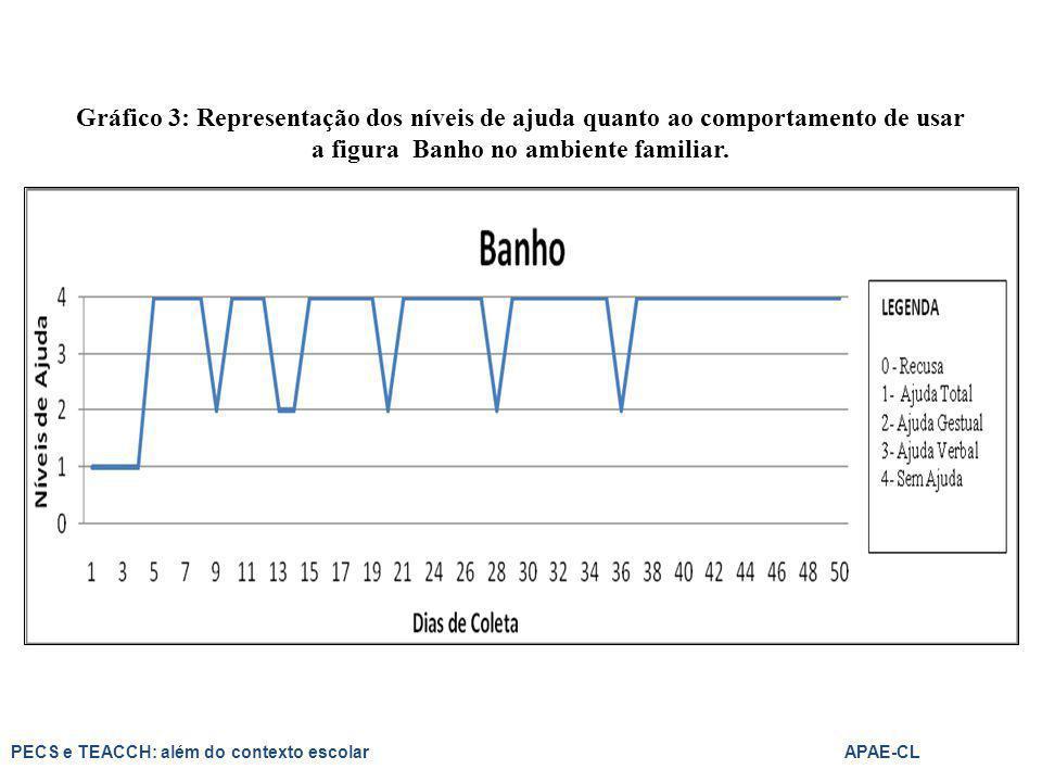 Gráfico 3: Representação dos níveis de ajuda quanto ao comportamento de usar a figura Banho no ambiente familiar. PECS e TEACCH: além do contexto esco