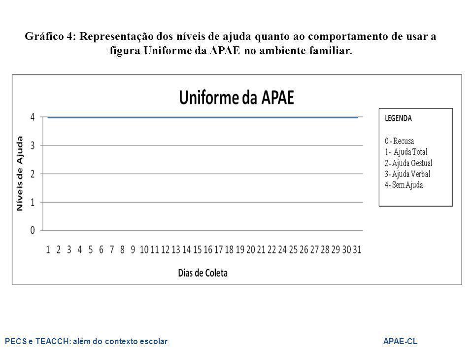 Gráfico 4: Representação dos níveis de ajuda quanto ao comportamento de usar a figura Uniforme da APAE no ambiente familiar. PECS e TEACCH: além do co