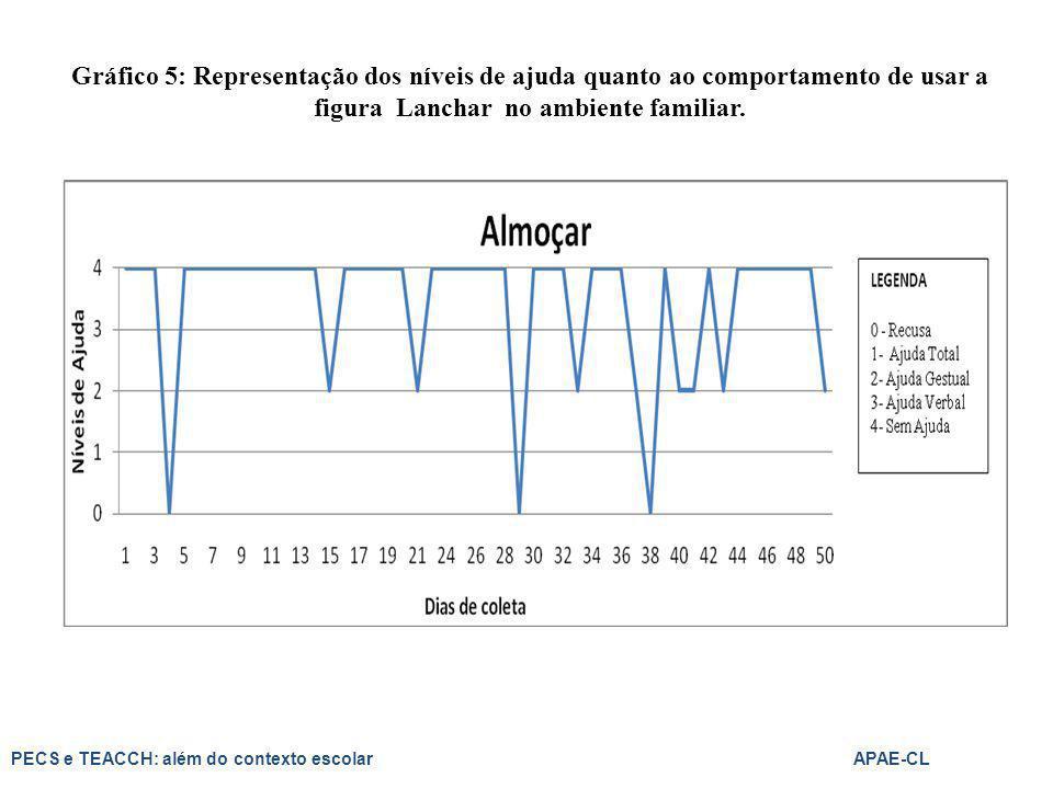 Gráfico 5: Representação dos níveis de ajuda quanto ao comportamento de usar a figura Lanchar no ambiente familiar. PECS e TEACCH: além do contexto es