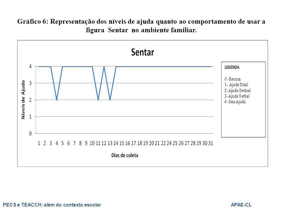 Gráfico 6: Representação dos níveis de ajuda quanto ao comportamento de usar a figura Sentar no ambiente familiar. PECS e TEACCH: além do contexto esc
