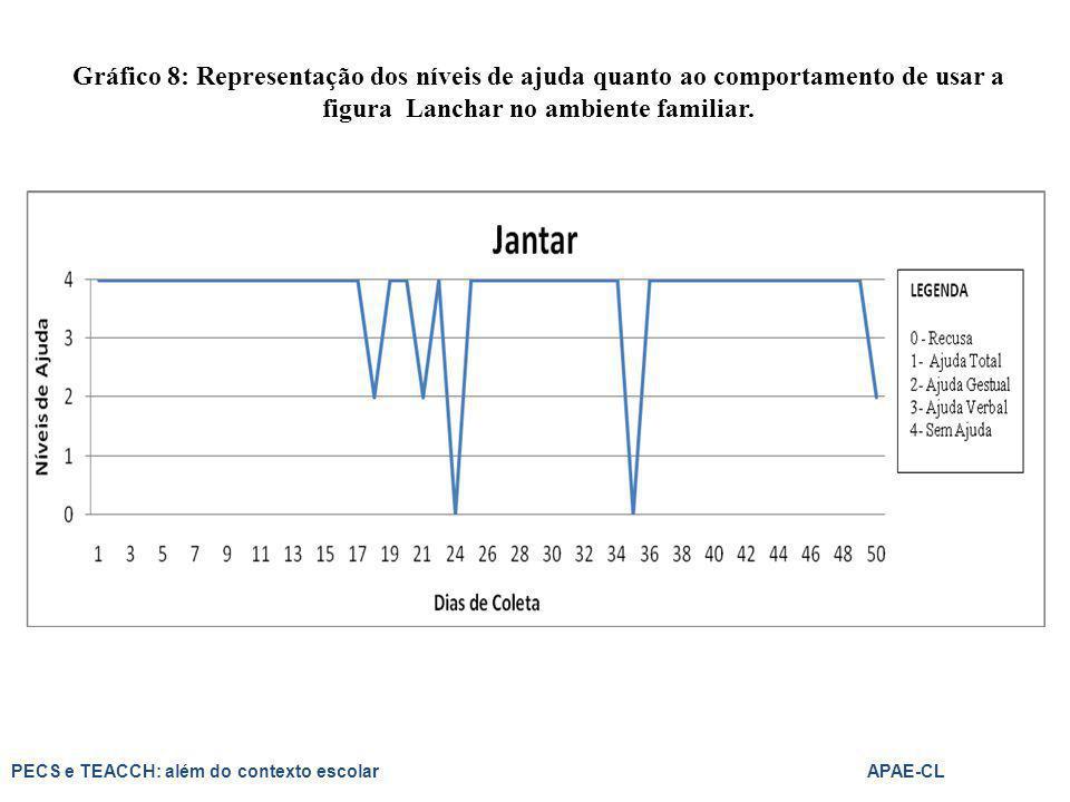 Gráfico 8: Representação dos níveis de ajuda quanto ao comportamento de usar a figura Lanchar no ambiente familiar. PECS e TEACCH: além do contexto es
