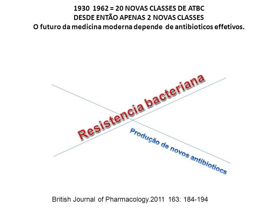 1930 1962 = 20 NOVAS CLASSES DE ATBC DESDE ENTÃO APENAS 2 NOVAS CLASSES O futuro da medicina moderna depende de antibioticos effetivos. British Journa