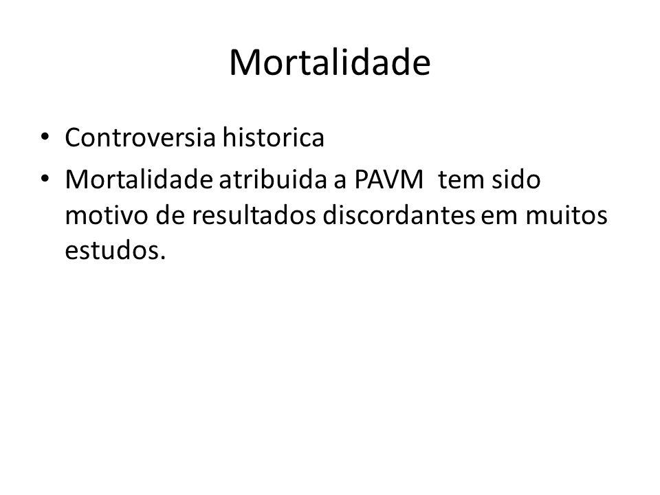 Mortalidade Controversia historica Mortalidade atribuida a PAVM tem sido motivo de resultados discordantes em muitos estudos.