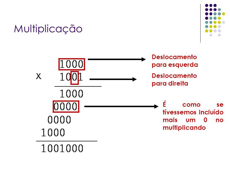 Multiplicação Deslocamento para direita Deslocamento para esquerda É como se tívessemos incluído mais um 0 no multiplicando