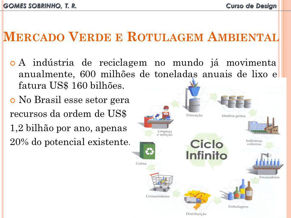 GOMES SOBRINHO, T. R. Curso de Design M ERCADO V ERDE E R OTULAGEM A MBIENTAL A indústria de reciclagem no mundo já movimenta anualmente, 600 milhões